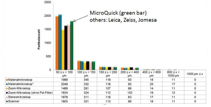 清洁度等级测试仪与同类产品的比较